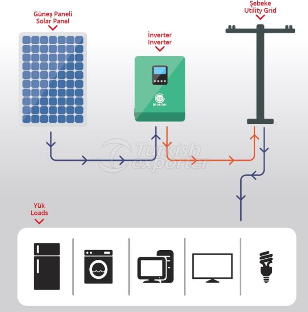ON-Grid System